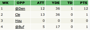Ray Rice's stats per game through week 4